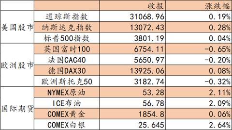 艾德证券期货:料恒指震荡上扬,关注内险股大金融板块