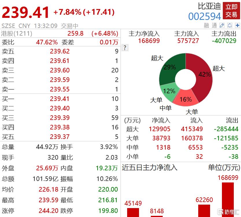比亚迪AH股齐拉升 拟进行香港史上最大的非金融企业新股配售