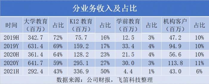 """新东方在线K-12业务付费用户大增,""""增收不增利""""状况仍未扭转"""