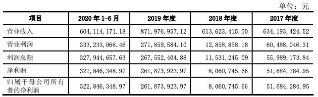 东瑞股份IPO过会:2018年营收超6亿净利仅806万 销售费用率远高于同行