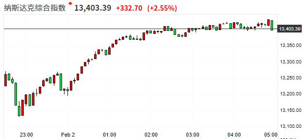 美股收盘:三大股指全线反弹 白银股、科技股普遍大涨