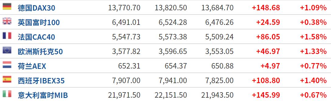 美股盘前:投机概念持续走弱 三大期指延续上涨步伐