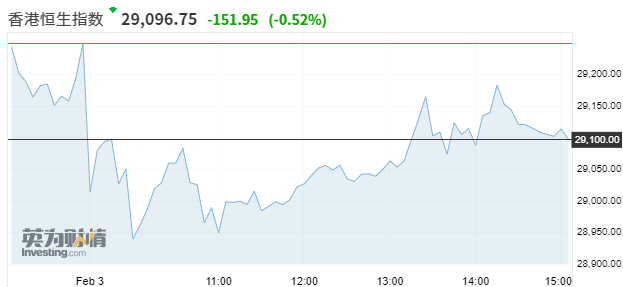 亚市资讯播报:亚股多数上涨 拜登纾困法案希望重燃