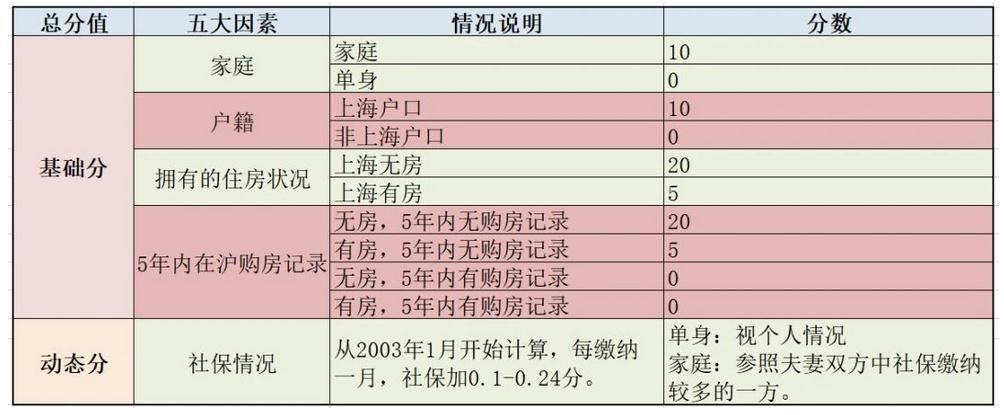 """""""121""""上海新房摇号""""挤水分"""":二手房上周已回落,市场拐点还看豪宅"""