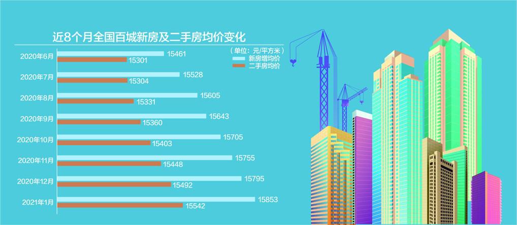 1月百城新房均价15853元/平方米 2月房价涨幅或收窄