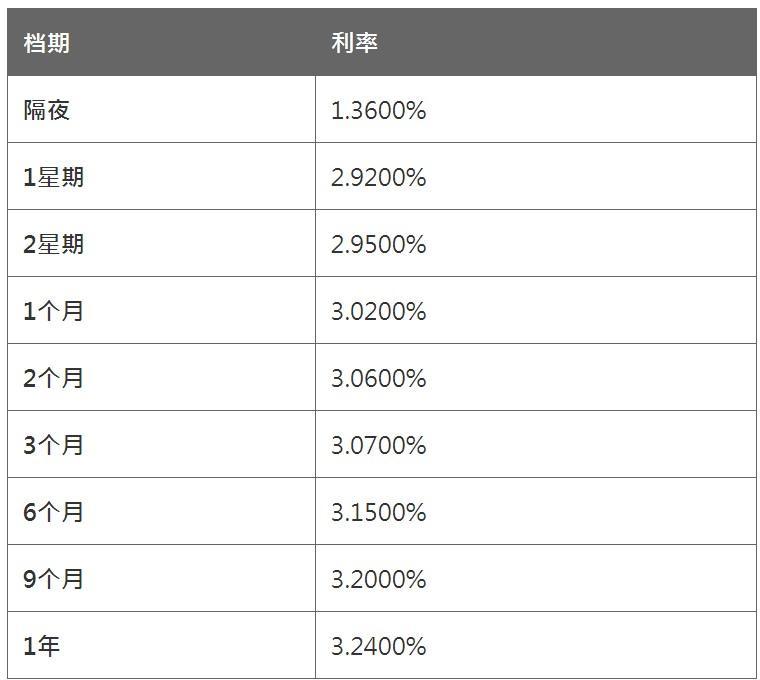 2月23日香港银行同业人民币HIBOR
