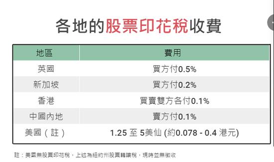 全球印花税知多少?香港去年超600亿 税率提高或增收200亿