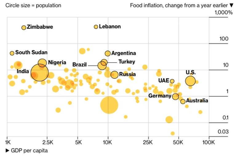 全球粮价再掀上涨旋风 而眼下时间点再糟糕不过