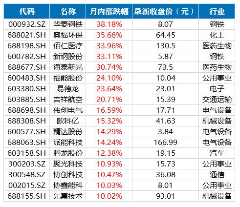 98股获券商关注!6只股价有超30%上涨空间 1股有68%上涨空间