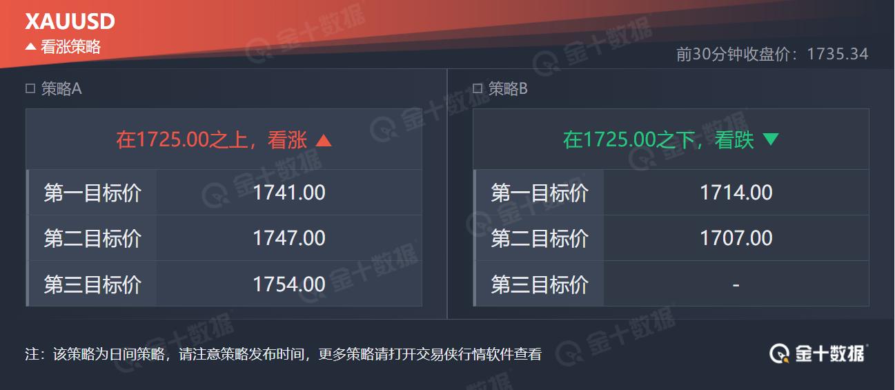 技术刘:金价小幅上涨,1740附近料为关键多空博弈位置