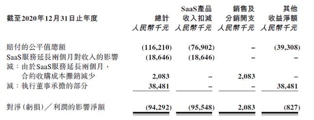 """微盟2020年净亏损11.7亿元:""""删库""""事件赔付1.2亿元 股价两连跌重挫20%"""