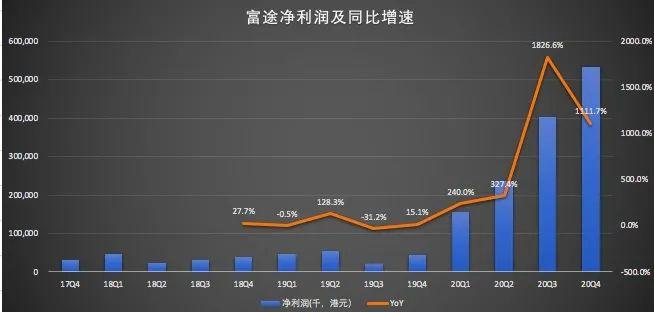 """「北京期货开户」2020年""""宅经济""""催热炒股 净利增7倍 富途赚大发了!"""