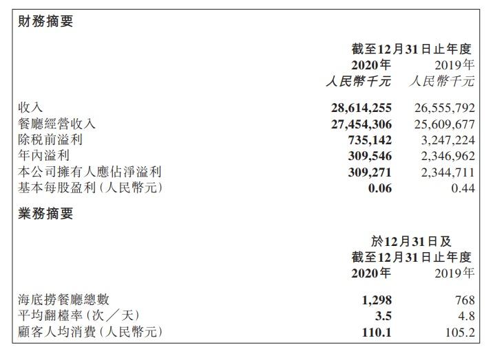 """海底捞公布""""账单"""":去年顾客人均消费更贵了,但净利润猛跌86%少赚20亿,员工收入亮了…"""