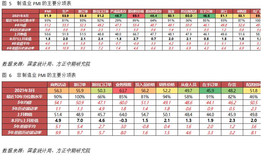 【宏观】中国经济加快复苏 库存周期暂未转向