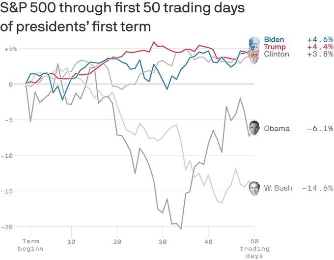 究竟谁更懂股市?拜登上ω 任头50个交易日 美股表现超特朗普同期