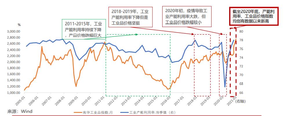 星石投资二季度策略:盈利增长成核心驱动