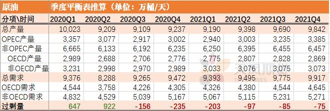 2021年2季度原油展望