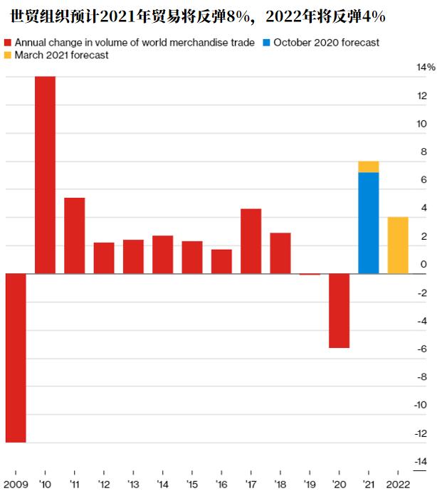 """世界经济复苏正面临危ω 险的""""分化"""""""