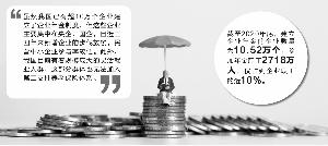 企业年金亟待扩容 养老金投资需完善财税金融政策