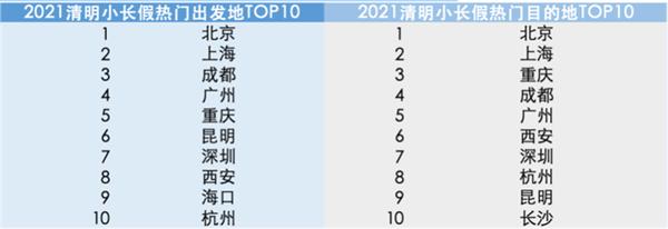 """清明全国预计发送旅客超1.4亿人次 北京游客迎来""""撒欢式""""出游"""