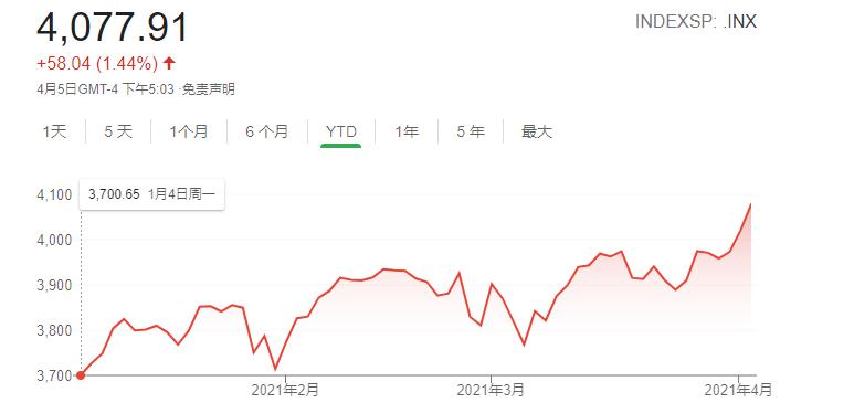 """""""华尔街投行:美股4月开局强劲表现或贯穿全月"""