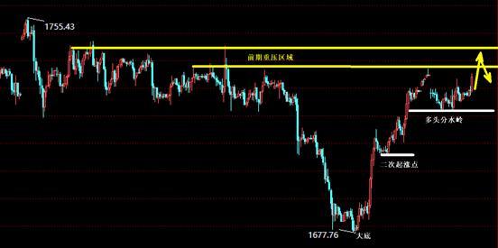 景良东:黄金震荡上升,原油弱势反抽空!