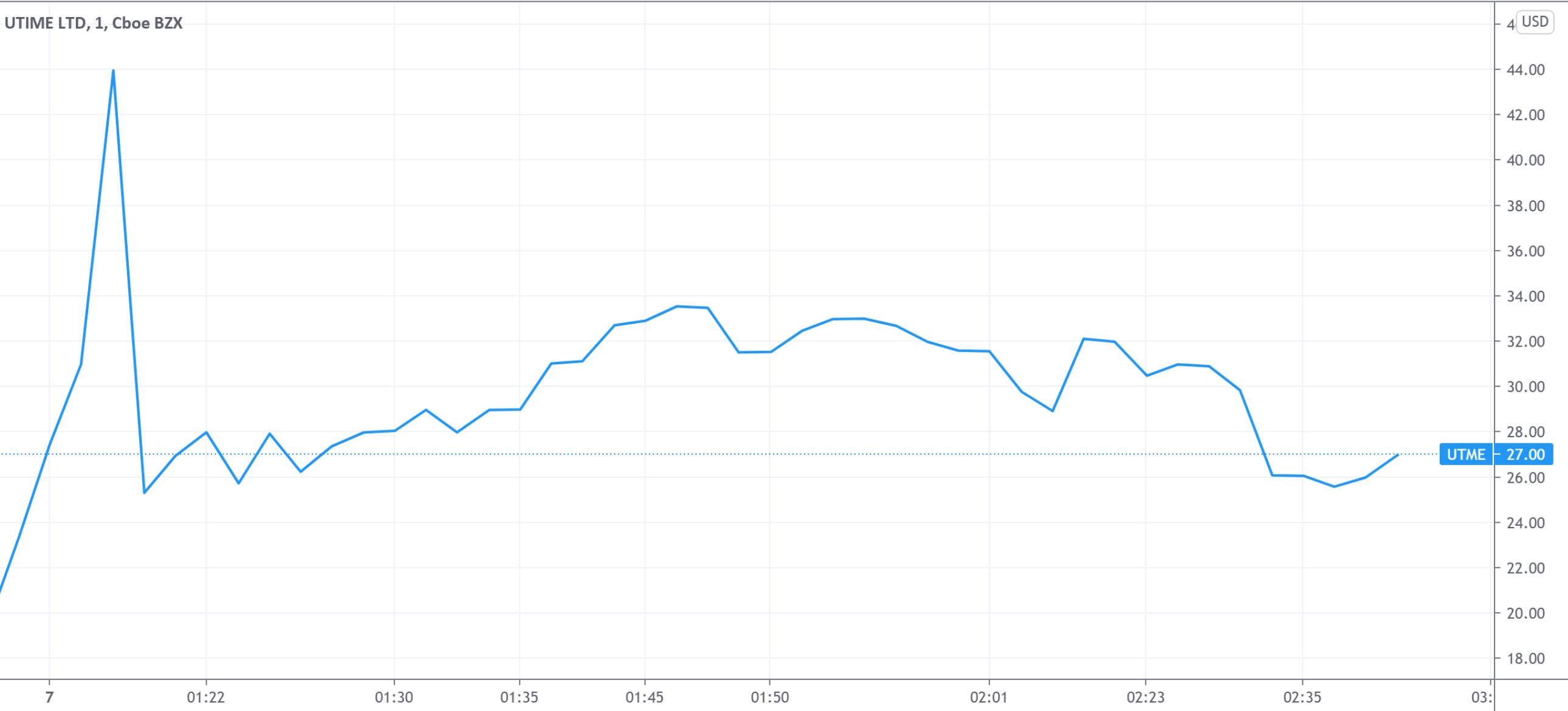 小市值中概股联代科技IPO首日Ψ遭爆炒 涨幅最高达1050%