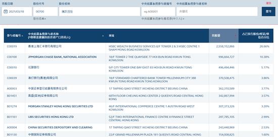 腾讯大股东配售1.92亿股 3月22日已将股份转仓给大摩