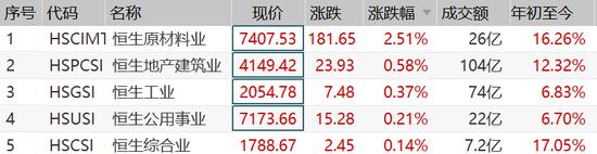爆舱、涨价,发生了什么?中远海控引爆港口股,内资疯狂买入,还能涨30%?