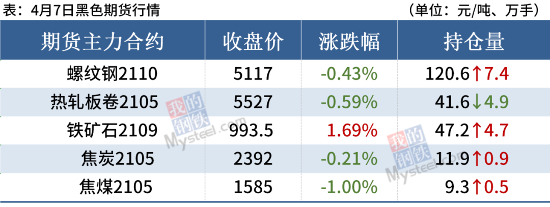 钢厂最高涨100,钢材期货下跌,钢价或迎调整