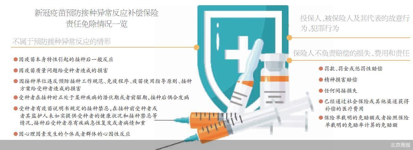 """护航新冠疫苗接种 补偿保险""""范本""""出炉"""