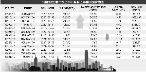 携程赴港倒计时 13家公司二次上市首日平均涨4%