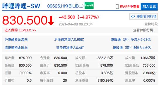 香港恒生科技指数开盘跌0.9% 哔哩哔哩港股开跌近5%