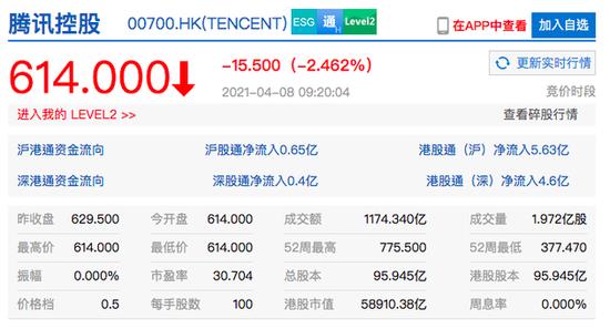 腾讯港股开盘跌超2% 该公司第一大股东抛售近1.92亿股