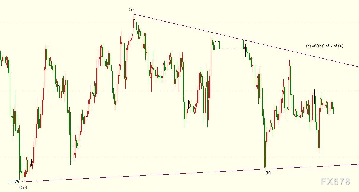 NYMEX原油仍看涨,阻力位在60.50美元,但多头须赶紧逃命