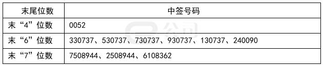 深圳瑞捷中签号出炉,共2.24万个