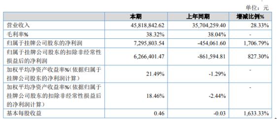 维泽净化2020年净利729.58万新签订单增加较多