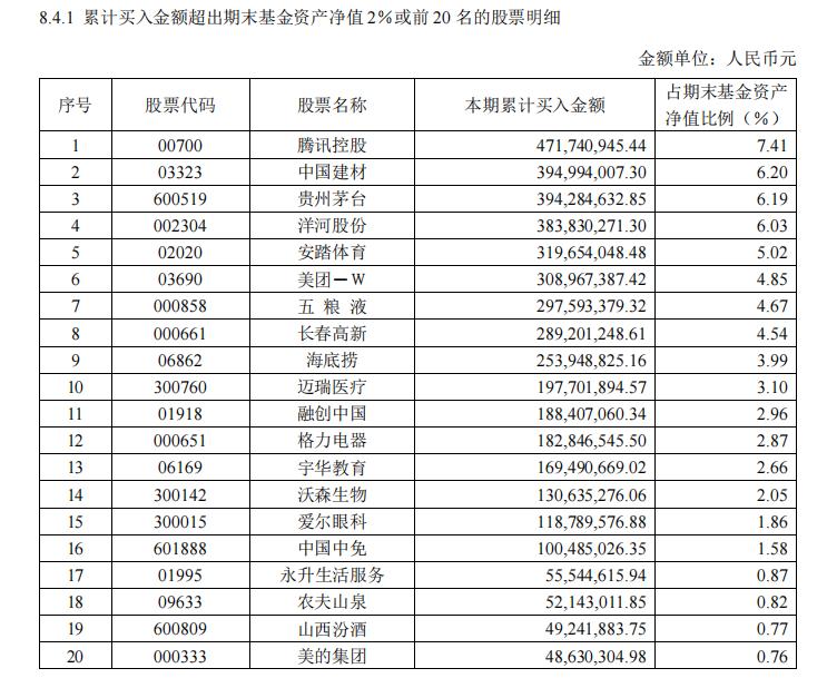 论功行赏日,3位华夏基金经理晋升高管, 增仓股大曝光: 有的偏爱低估值,也有押宝核心资产