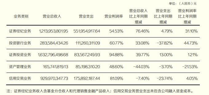 过度依赖期货业务致收入减少,东北证券2020年营业收入下降17.06%