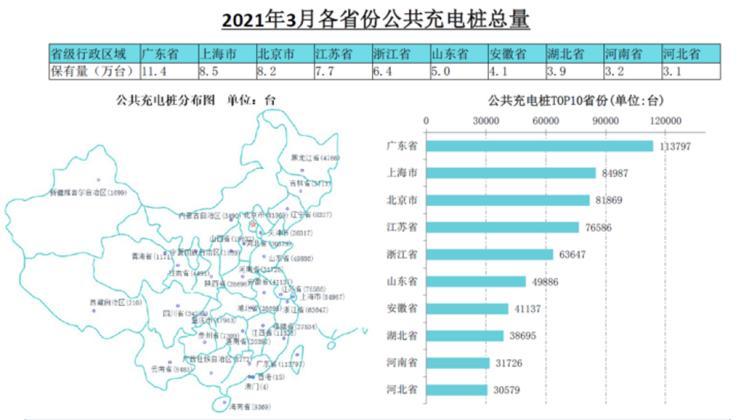 涨57% 3月全国公共充电桩新增1.32万台