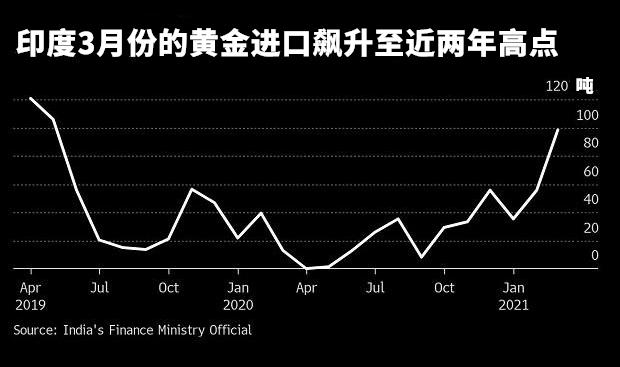 印度3月黄金进口同比暴增7倍,但好景可能不长