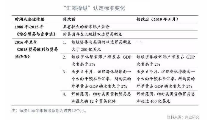 """美媒:耶伦不打算将中国列为汇率操纵国,欲""""回调评判门槛"""""""