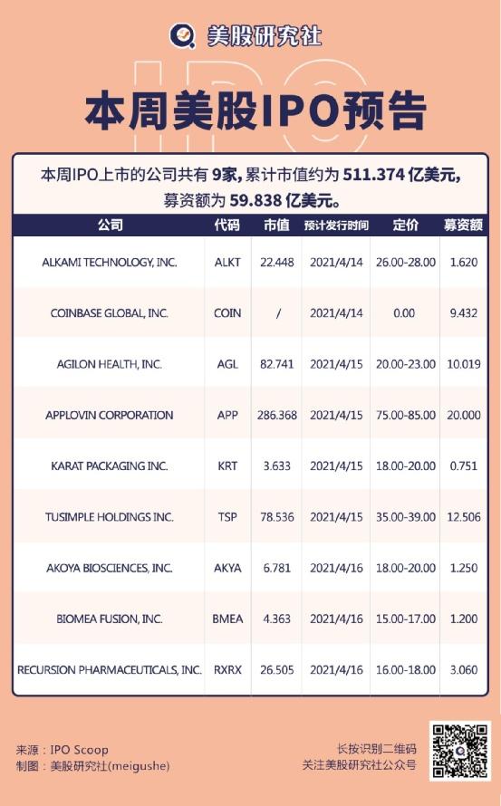 【IPO前线】本周美股共9家公司上市,图森未来(TSP)周四登陆纳斯达克