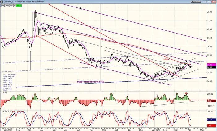 多图分析:美股即将迎来修正,黄金股酝酿突破形态