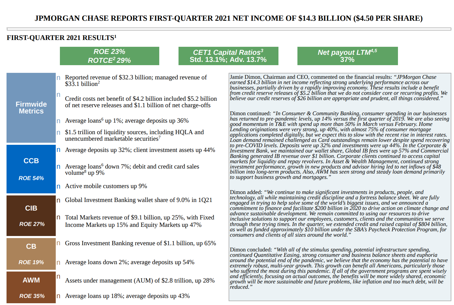 摩根大通交出美股Q1财报季首份答卷 大幅减少52亿美元拨备