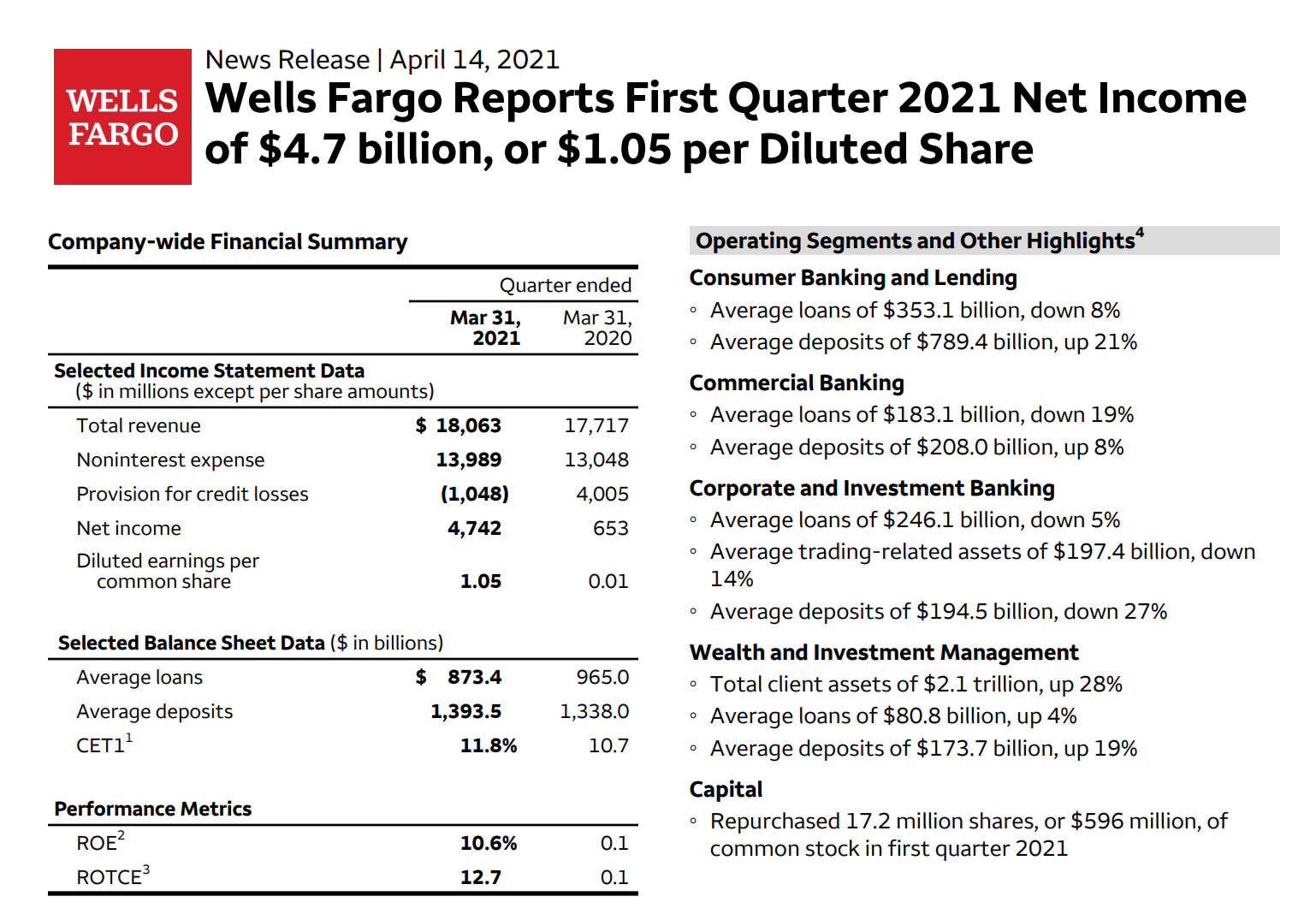 富国银行Q1财报超预期 资产上限或持续到2022年