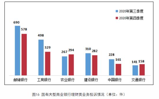 """去年四季度银行消费投诉量环比下降10%,建行、农行投诉量""""逆势回弹"""""""