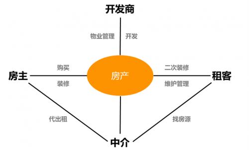 集中式租赁市场模式中,云租租模式是什么?