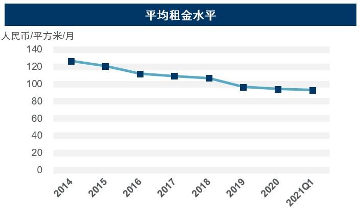 一季度天津零售市场无新增供应 沉浸式体验业态受青睐