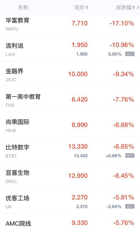热门中概股周五收盘涨跌不一 涂鸦智能涨超15%